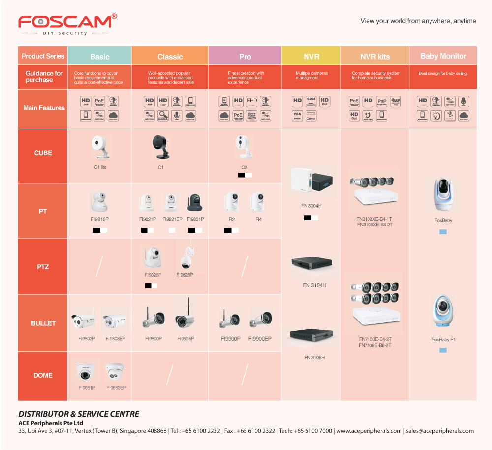 160418-Foscam-Camera-Category-ACE