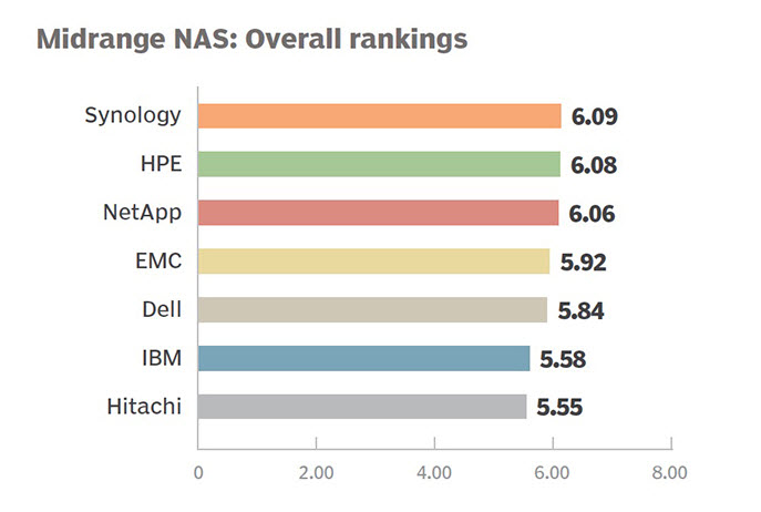 160322-Synology tops midrange NAS systems survey by TechTarget