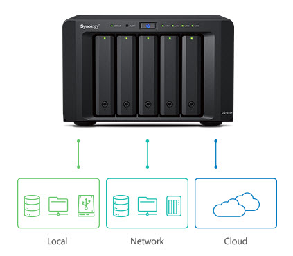 Synology Data Backup: How to choose between Snapshot Replication