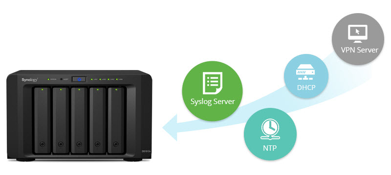 Synology Surveillance Station 8 0 - ACE Peripherals