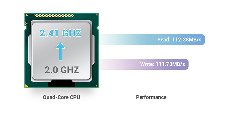 CPU-Performance 5102