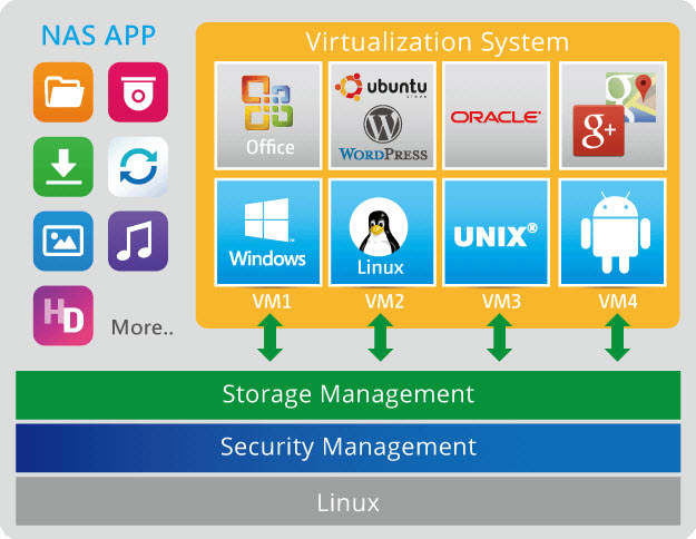 Virtualization-Station en