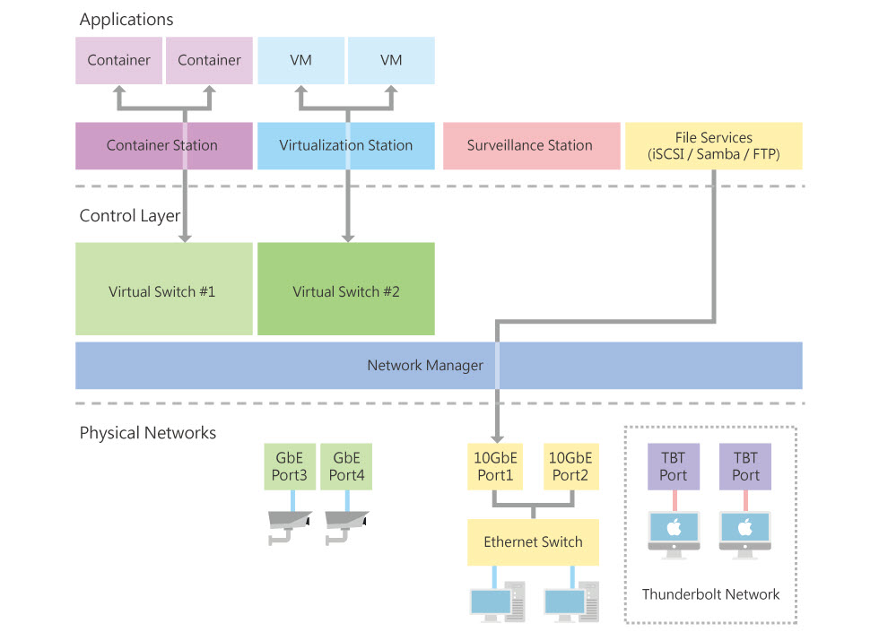 Network-Virtual-Switch