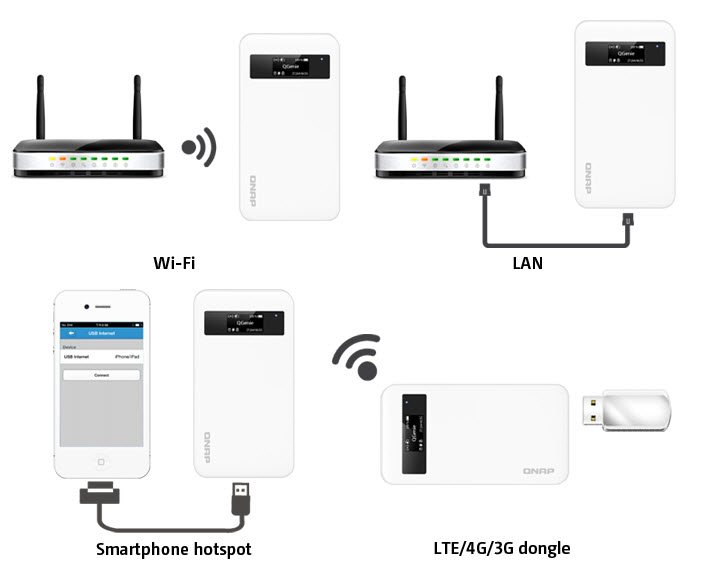 QGenie Wireless-AP