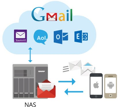 Qmail Agent