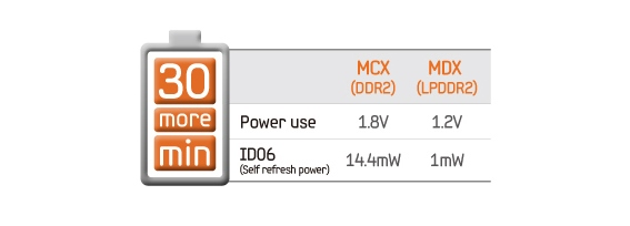 Ultra Low Power Consumption for Longer Battery Life
