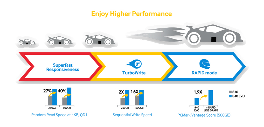 experience a brand new faster performance