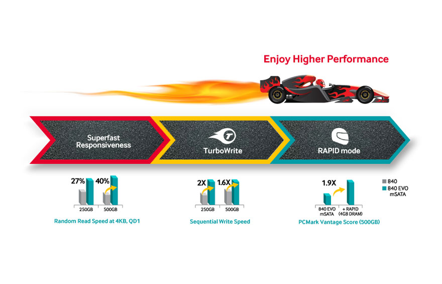 experience a brand new faster performance 00